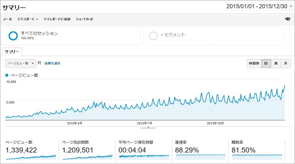 2015-popular-articles
